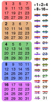 visgodīgākais binārais variants